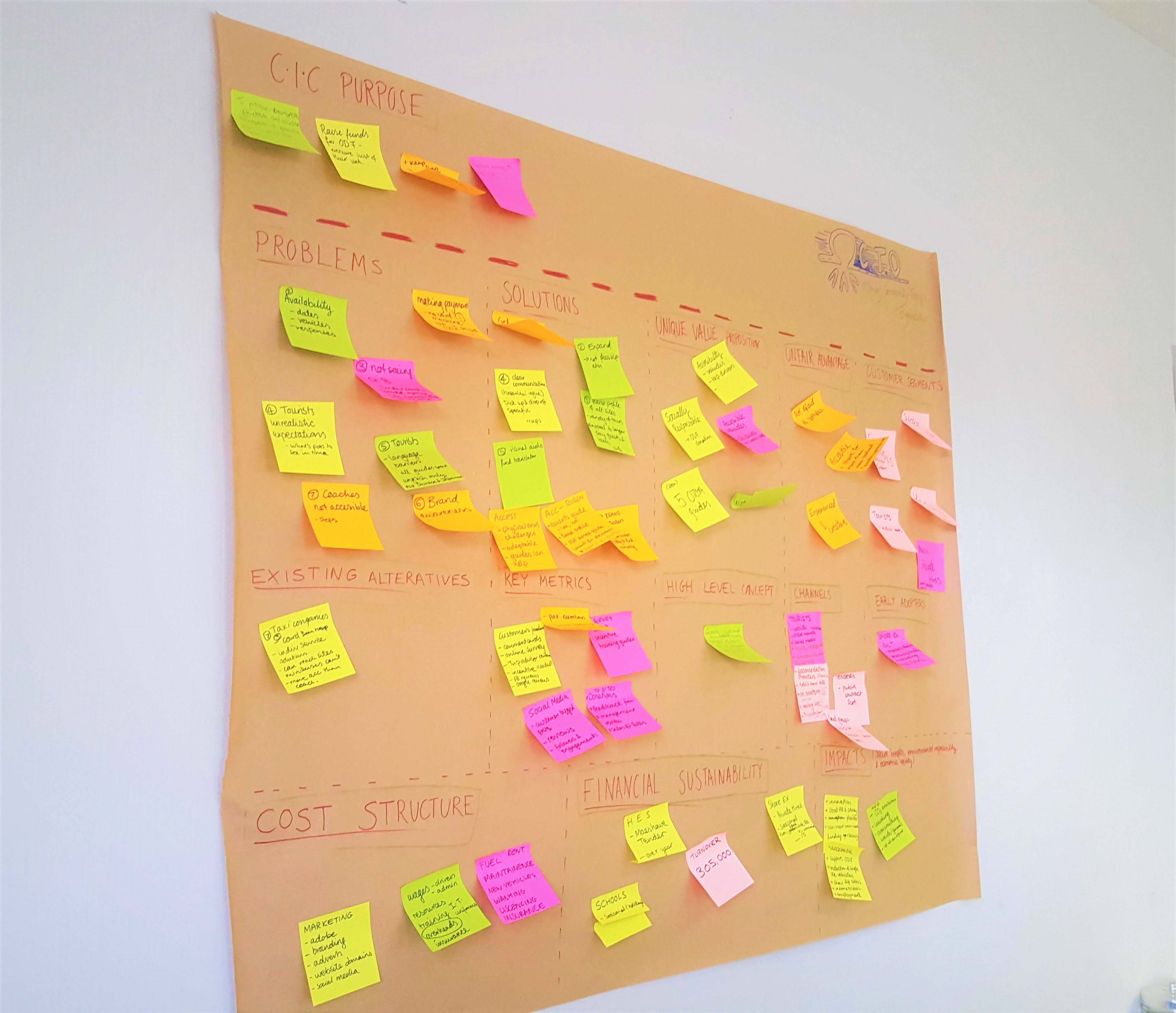 lean canvas on large brown paper with postit notes in different categories across the page